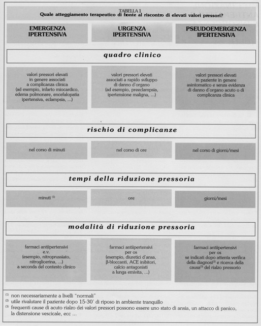 Таблетки от головы при гипертонии - Pressione sanguigna minima