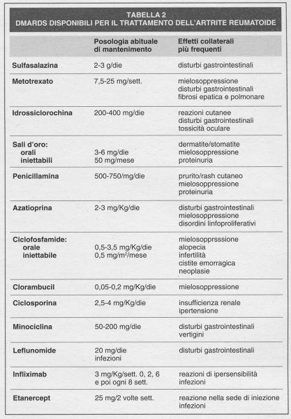 Farmaci antimalarici nell'artrite reumatoide: ancora efficaci?